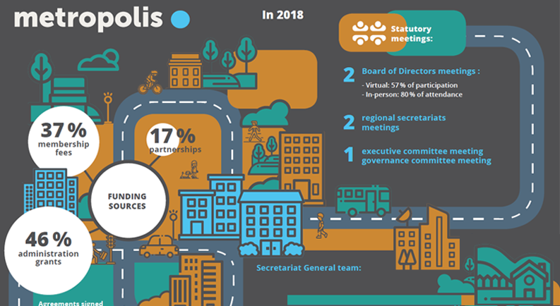 Metropolis facts and figures 2018