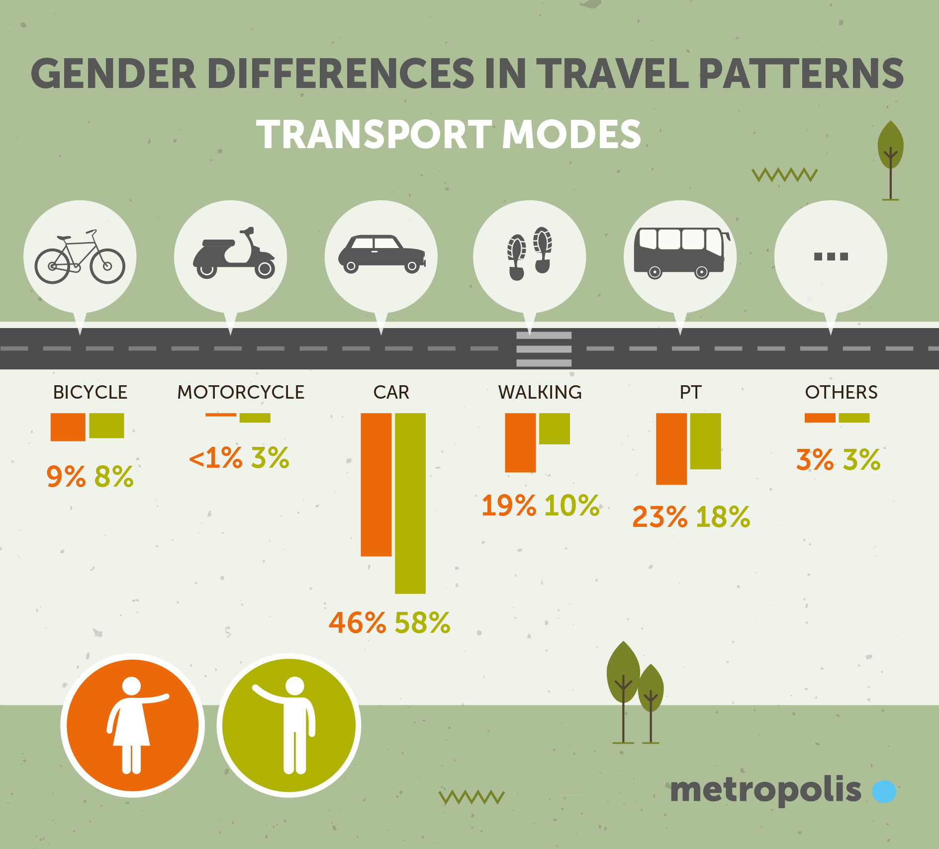 Gender differences in travel patterns