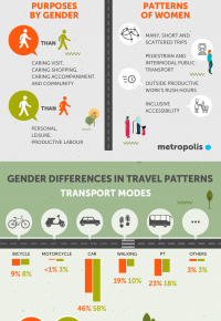 Gender differences travel patterns